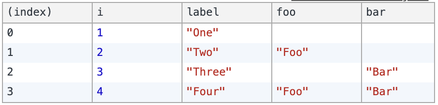output from console.table(data)